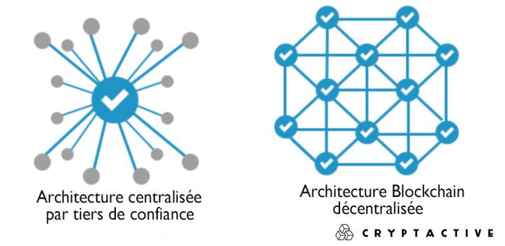 architecture blockchain.png